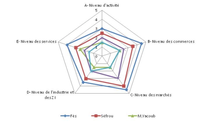 Profil économique des villes de la région de fès boulemane