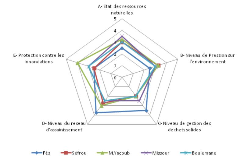 Profil environnemental des villes de la région de fès boulemane
