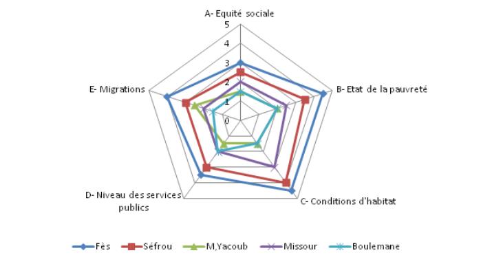 Profil social des villes de la région de fès boulemane
